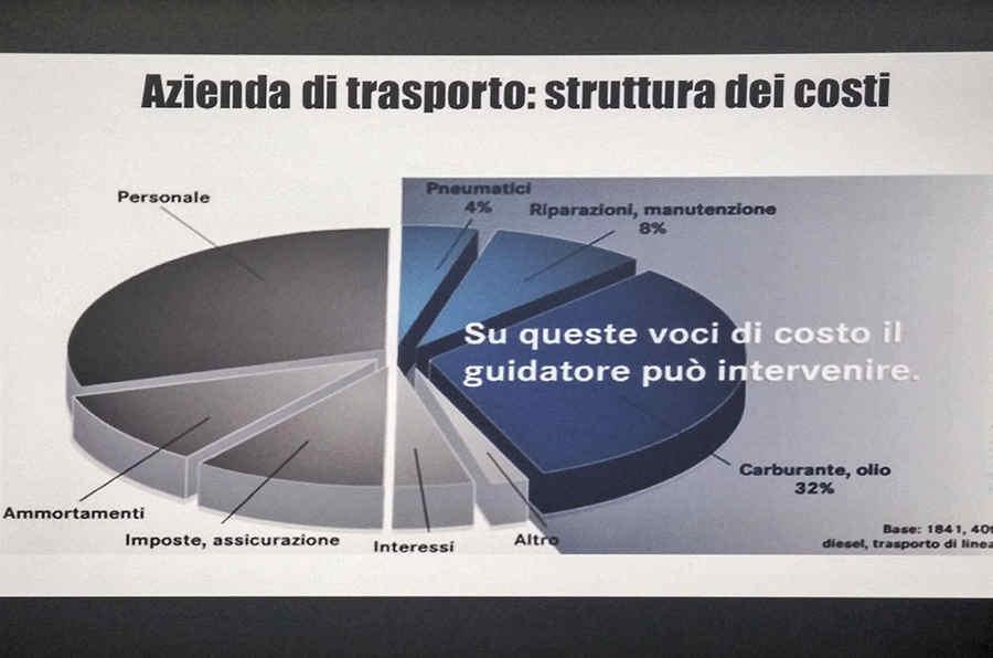 Mercedes-Benz_Truck_costi_azienda