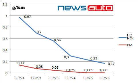 grafico emissioni euro0 euro6 hc-nox-pm