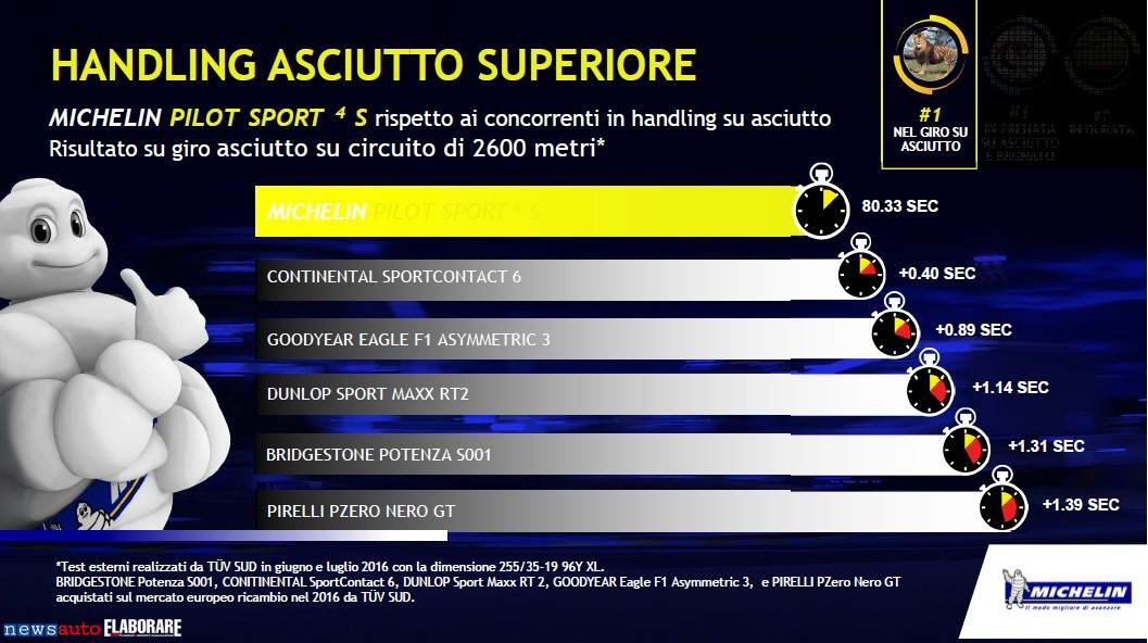 Michelin_Pilot_Sport4_0087